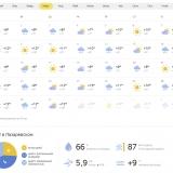 Лазаревское погода Март