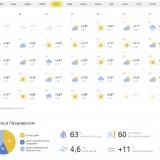 Лазаревское погода Апрель